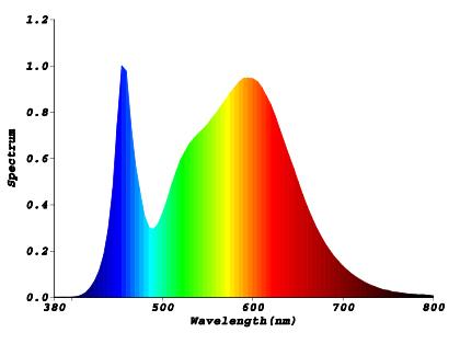 Spectre LED classique