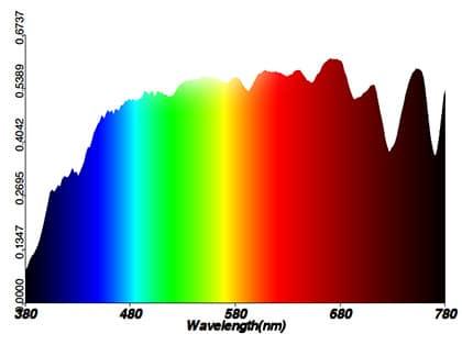 Spectre lumière du soleil