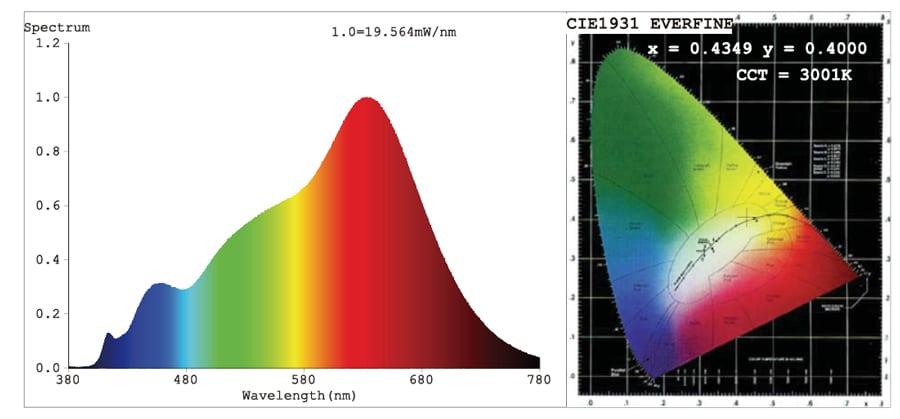 Spectre de couleur SEERA avec le produit RUBAN